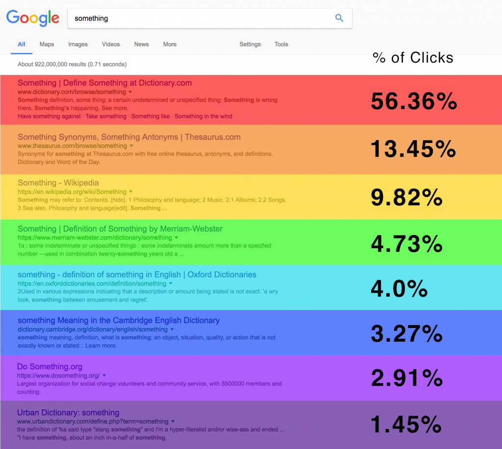 Ranking Traffic Expectations